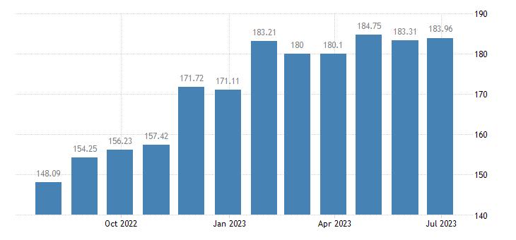 estonia harmonised idx of consumer prices hicp bread eurostat data
