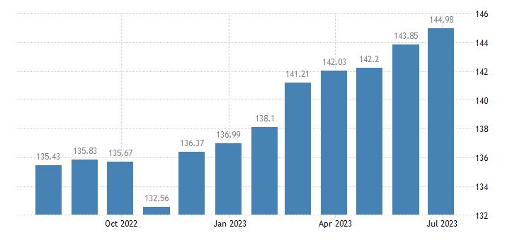 estonia harmonised idx of consumer prices hicp carpet rugs eurostat data