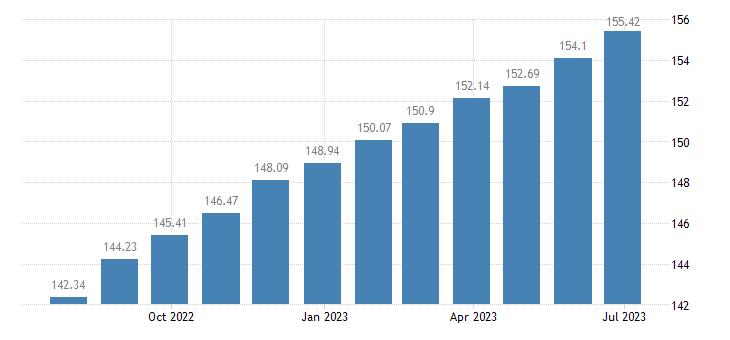estonia harmonised idx of consumer prices hicp catering services eurostat data