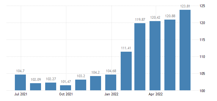 estonia harmonised idx of consumer prices hicp cheese curd eurostat data