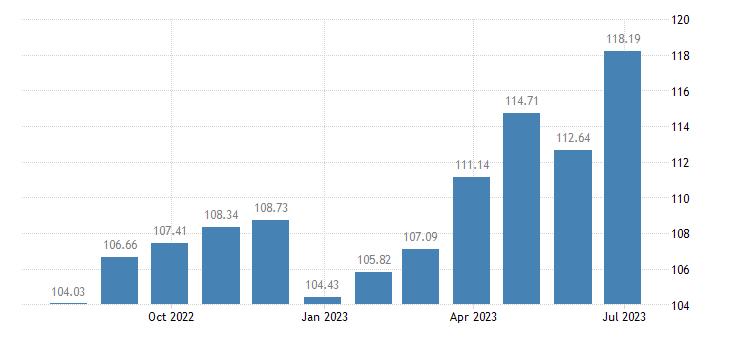 estonia harmonised idx of consumer prices hicp clothing accessories eurostat data