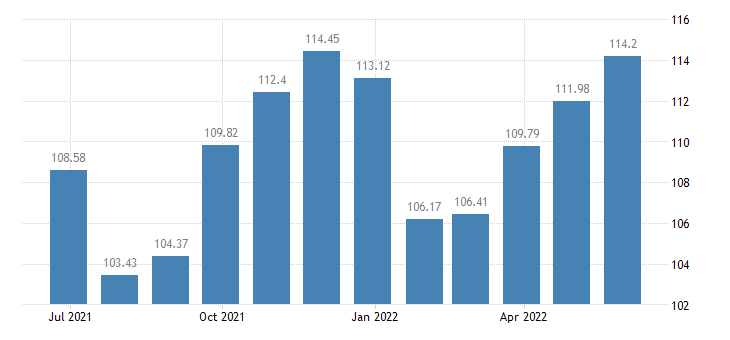 estonia harmonised idx of consumer prices hicp clothing footwear eurostat data