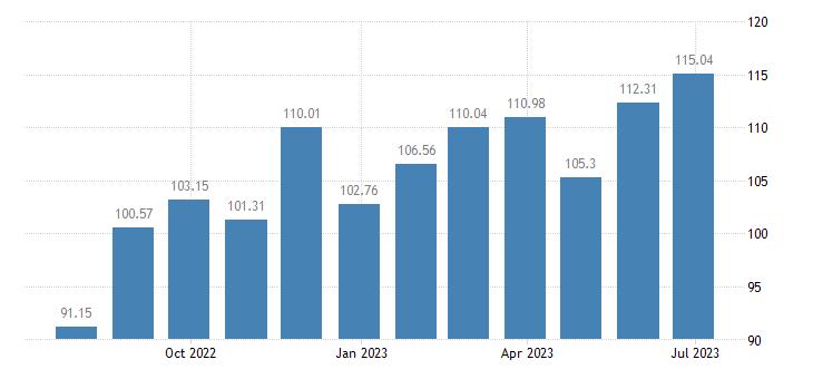 estonia harmonised idx of consumer prices hicp clothing materials eurostat data