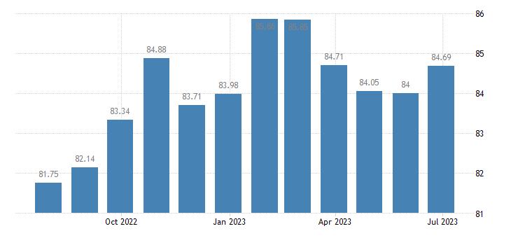 estonia harmonised idx of consumer prices hicp communications eurostat data