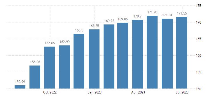 estonia harmonised idx of consumer prices hicp cultural services eurostat data