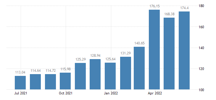 estonia harmonised idx of consumer prices hicp diesel eurostat data