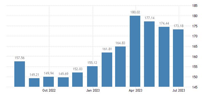 estonia harmonised idx of consumer prices hicp fish seafood eurostat data