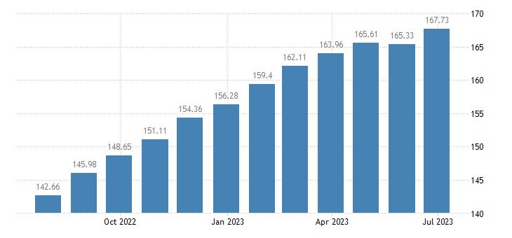 estonia harmonised idx of consumer prices hicp food eurostat data