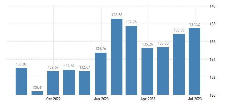 estonia harmonised idx of consumer prices hicp food processing appliances eurostat data