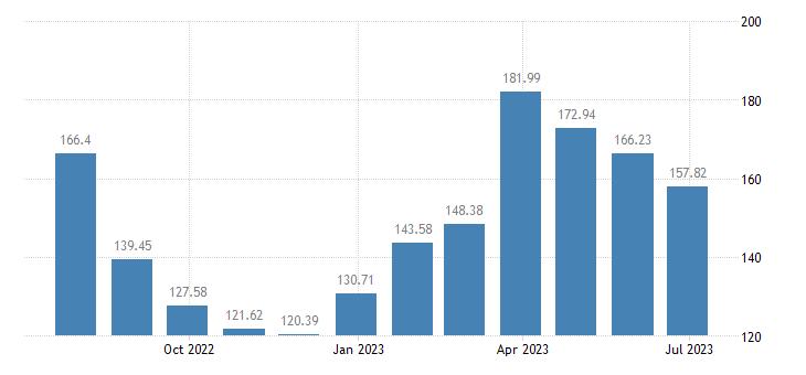 estonia harmonised idx of consumer prices hicp fresh or chilled fish eurostat data