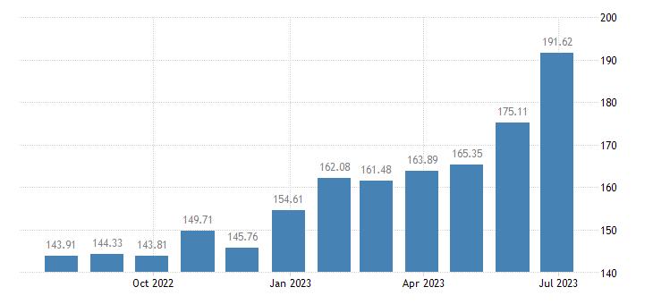 estonia harmonised idx of consumer prices hicp fresh or chilled fruit eurostat data