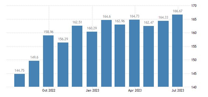 estonia harmonised idx of consumer prices hicp frozen fish eurostat data
