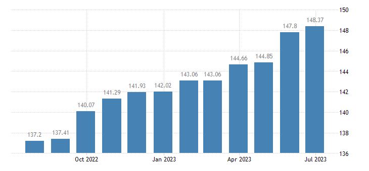 estonia harmonised idx of consumer prices hicp funeral services eurostat data