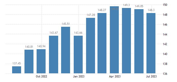 estonia harmonised idx of consumer prices hicp furniture furnishings eurostat data