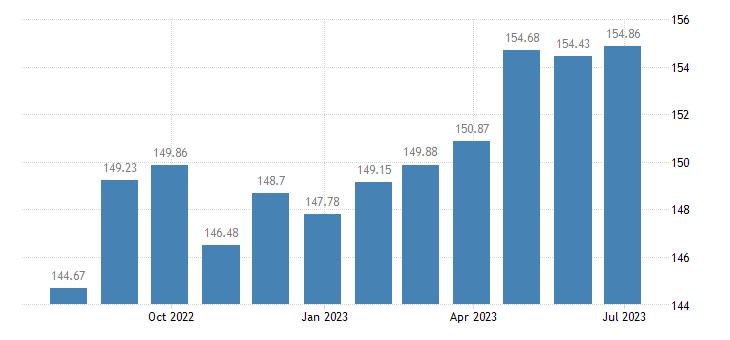 estonia harmonised idx of consumer prices hicp goods overall idx excluding services eurostat data