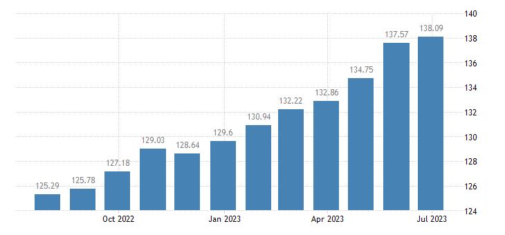 estonia harmonised idx of consumer prices hicp health eurostat data