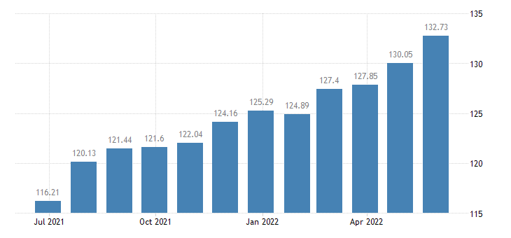 estonia harmonised idx of consumer prices hicp household furniture eurostat data