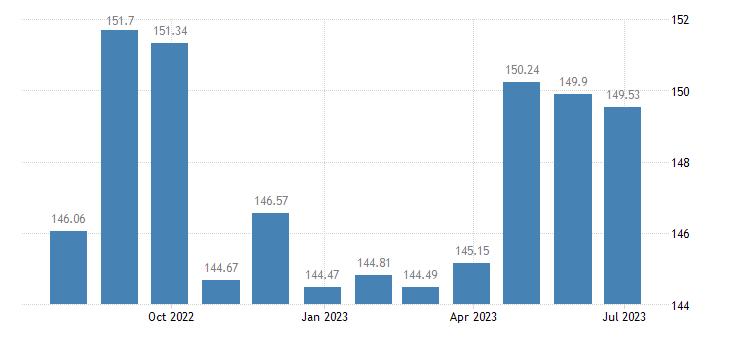 estonia harmonised idx of consumer prices hicp industrial goods eurostat data