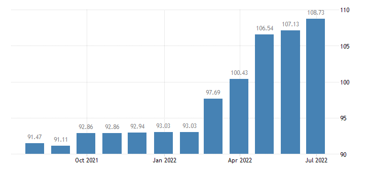 estonia harmonised idx of consumer prices hicp insurance connected with the dwelling eurostat data