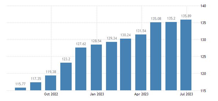 estonia harmonised idx of consumer prices hicp insurance eurostat data