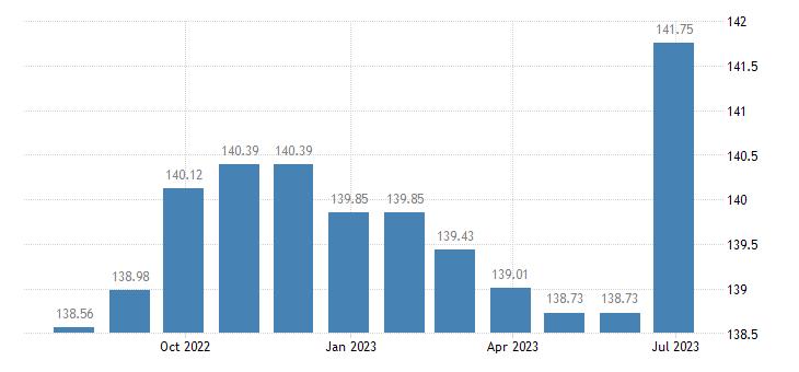 estonia harmonised idx of consumer prices hicp liquefied hydrocarbons butane propane etc eurostat data