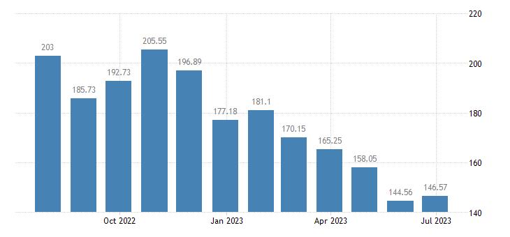 estonia harmonised idx of consumer prices hicp liquid fuels eurostat data