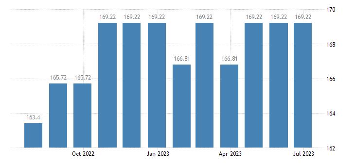 estonia harmonised idx of consumer prices hicp magazines periodicals eurostat data