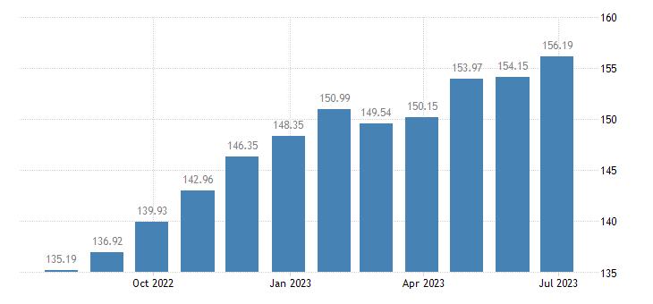 estonia harmonised idx of consumer prices hicp meat eurostat data