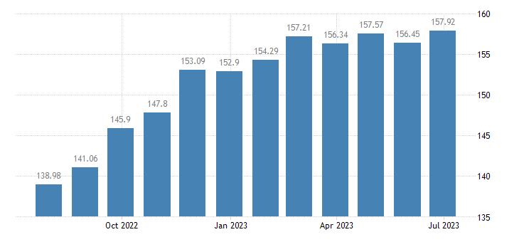 estonia harmonised idx of consumer prices hicp milk cheese eggs eurostat data