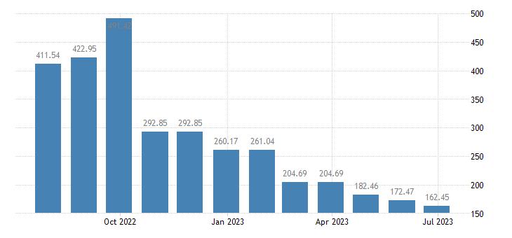 estonia harmonised idx of consumer prices hicp natural gas town gas eurostat data