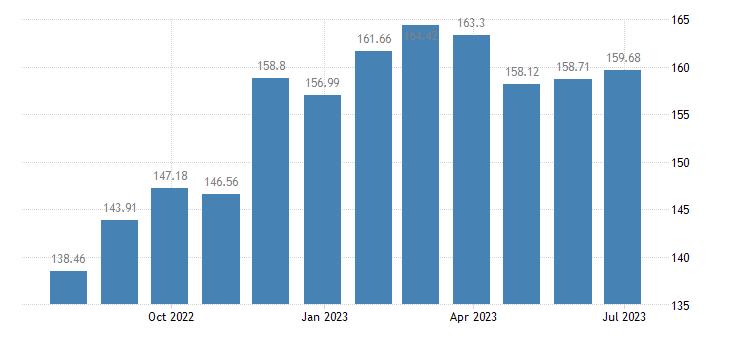 estonia harmonised idx of consumer prices hicp non motorised small tools eurostat data
