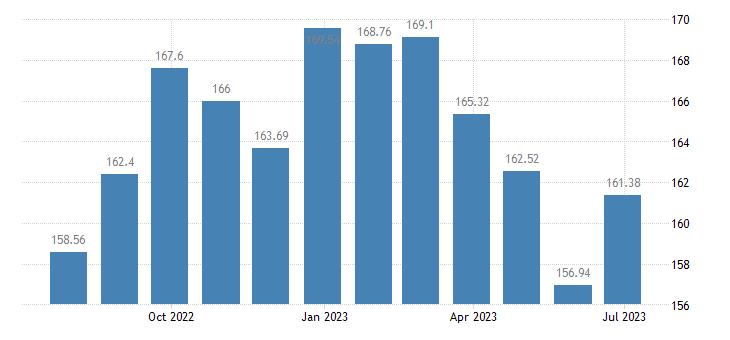 estonia harmonised idx of consumer prices hicp oils fats eurostat data