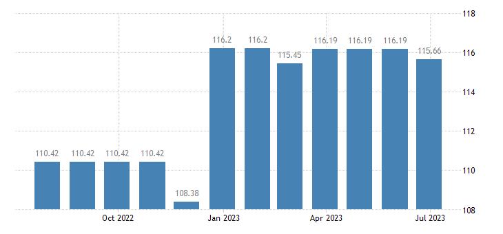 estonia harmonised idx of consumer prices hicp other postal services eurostat data