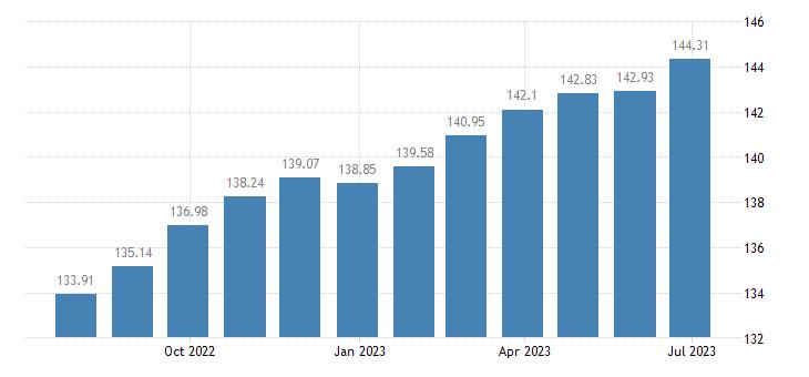 estonia harmonised idx of consumer prices hicp overall idx excluding administered prices eurostat data