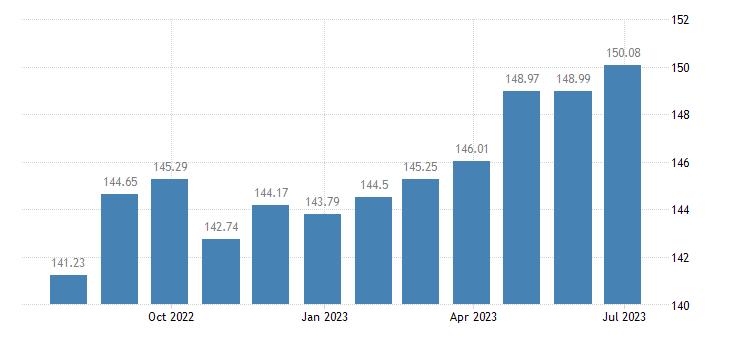 estonia harmonised idx of consumer prices hicp overall idx excluding seasonal food eurostat data