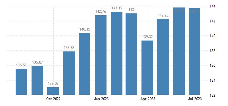 estonia harmonised idx of consumer prices hicp pasta products couscous eurostat data