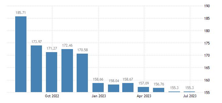 estonia harmonised idx of consumer prices hicp petrol eurostat data