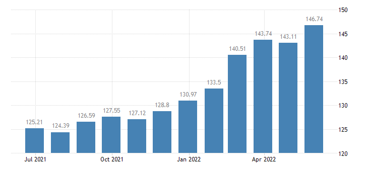 estonia harmonised idx of consumer prices hicp plants flowers eurostat data
