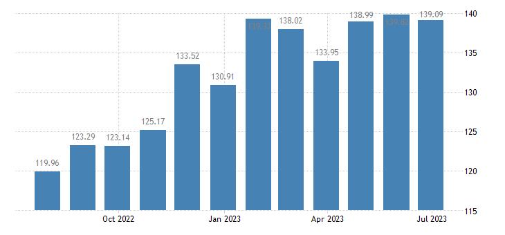 estonia harmonised idx of consumer prices hicp poultry eurostat data