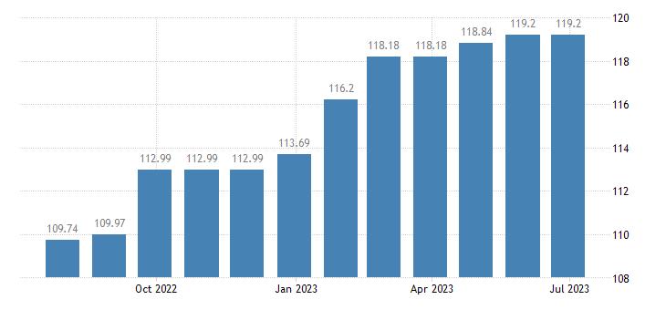estonia harmonised idx of consumer prices hicp pre primary education eurostat data