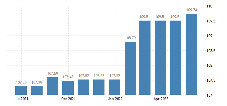 estonia harmonised idx of consumer prices hicp pre primary primary education eurostat data