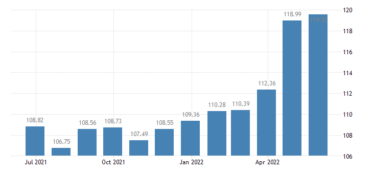 estonia harmonised idx of consumer prices hicp preserved milk eurostat data
