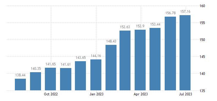 estonia harmonised idx of consumer prices hicp recreational sporting services attendance eurostat data