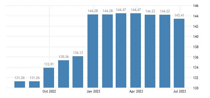 estonia harmonised idx of consumer prices hicp repair hire of footwear eurostat data