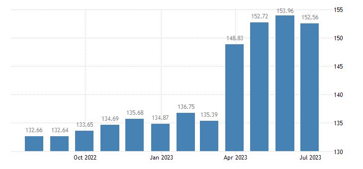 estonia harmonised idx of consumer prices hicp rice eurostat data