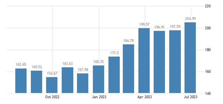 estonia harmonised idx of consumer prices hicp seasonal food eurostat data