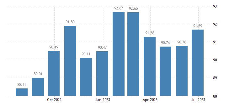 estonia harmonised idx of consumer prices hicp services related to communication eurostat data