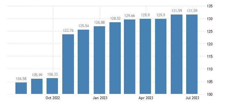 estonia harmonised idx of consumer prices hicp sewerage collection eurostat data