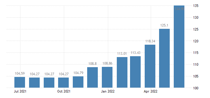 estonia harmonised idx of consumer prices hicp sugar eurostat data