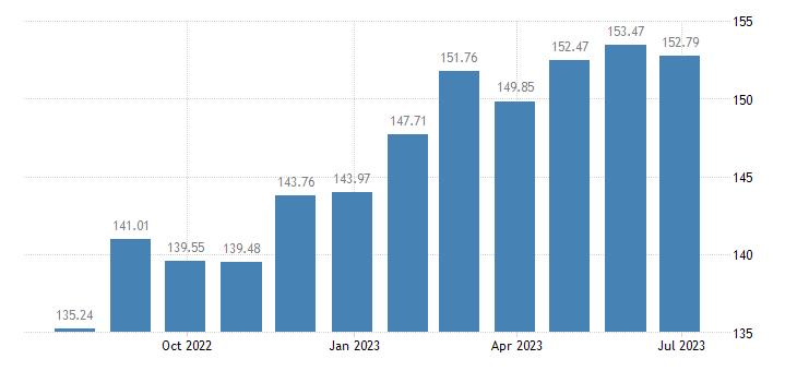 estonia harmonised idx of consumer prices hicp tea eurostat data